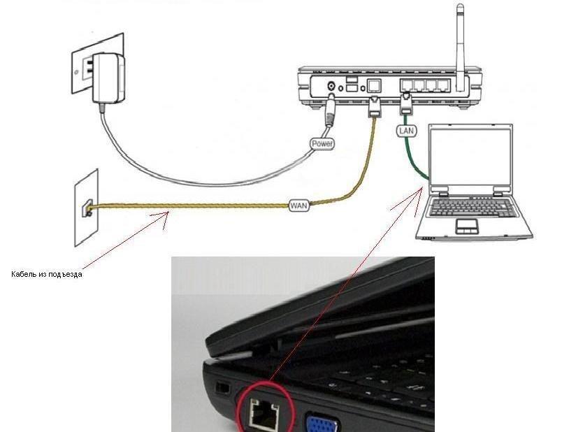 Порты подключения роутера к сети, интернет-кабелю и ноутбуку
