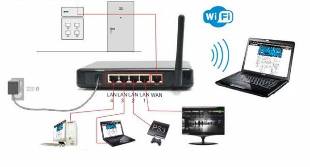 Подключение компьютера к телевизору с помощью Wi-Fi