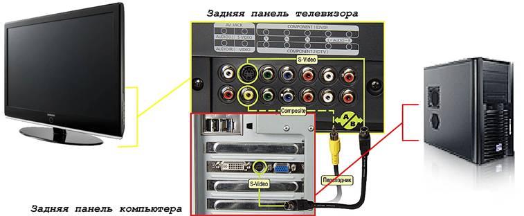 Подключение телевизора к компьютеру с помощью S-Video