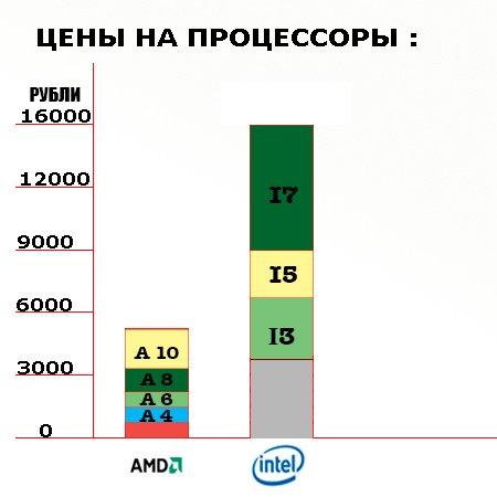 Примерная стоимость процессоров Intel и AMD