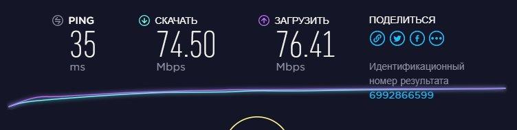 Результат проверки скорости интернета Speedtest