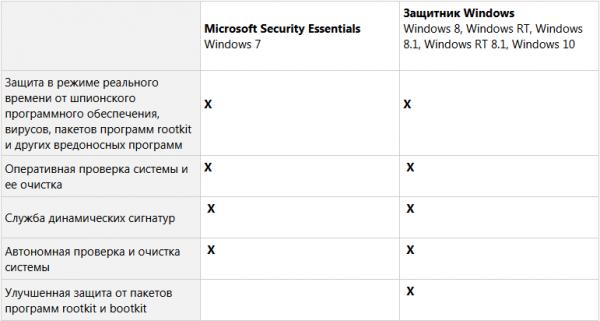 Сравнение параметров защитников Windows