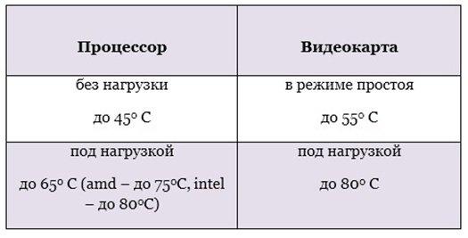 Тмпература в режиме простоя и без нагрузки для процессора и видеокарты
