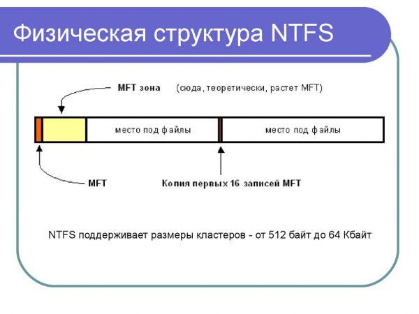 Физическая структура файловой системы NTFS