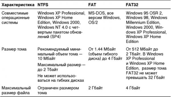 Характеристика файловых систем