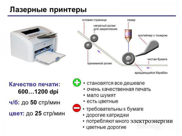 Характеристика лазерного принтера