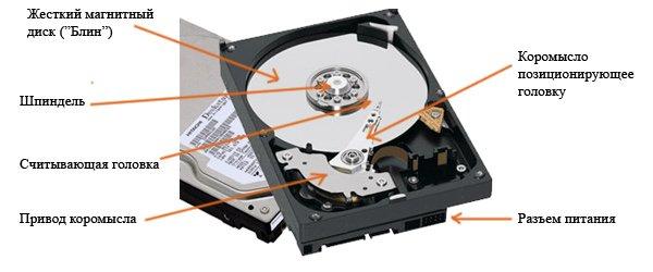 Из чего состоит жесткий диск