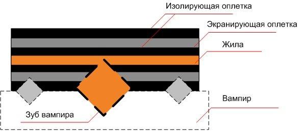Схема технологии «Зуб вампира»