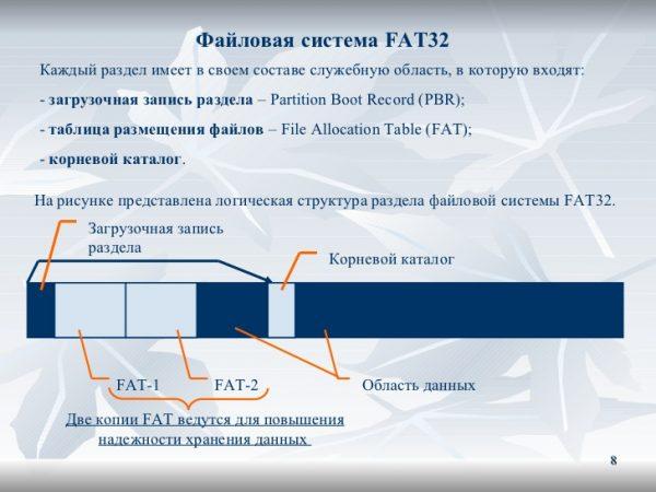 Структура файловой системы FAT32