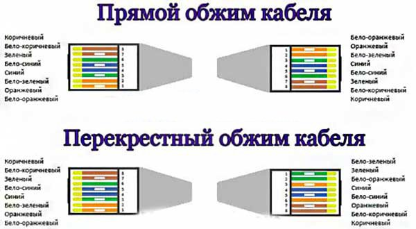 Виды обжима сетевого кабеля