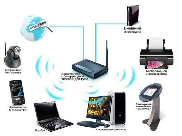 Для подключения беспроводной сети нужен ADSL- или Ethernet-роутер с с Wi-Fi модулем