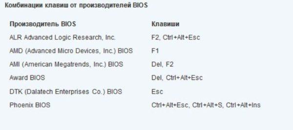 Комбинация клавиш для входа в разные версии BIOS
