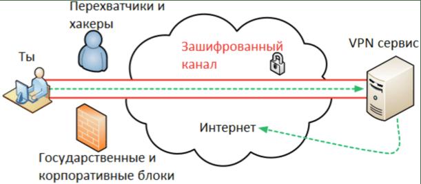 Объяснение технологии VPN