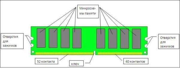 Оперативная память, состав