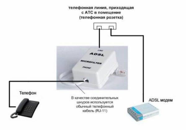 Подключаем порт «Modem» сплиттера к разъему «DSL» модема, используя двухжильный кабель с розетками RJ-11