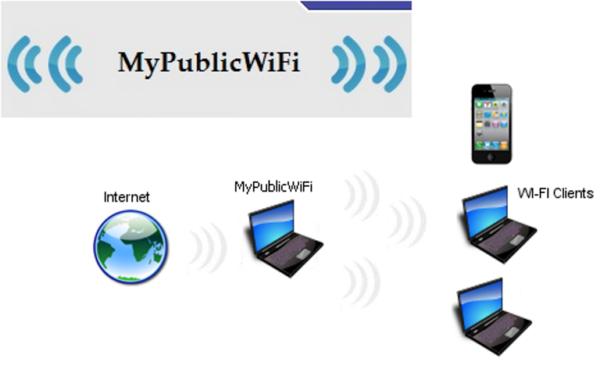 Программа MyPublicWiFi