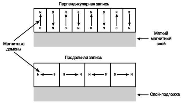 Схема жёсткого диска