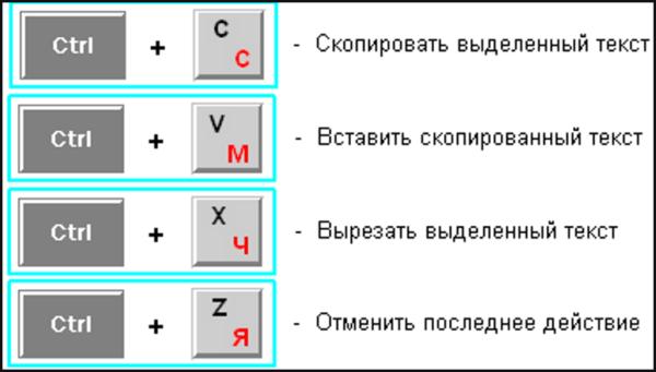 Часто используемое сочетание клавиш пользователями для редактирования текста