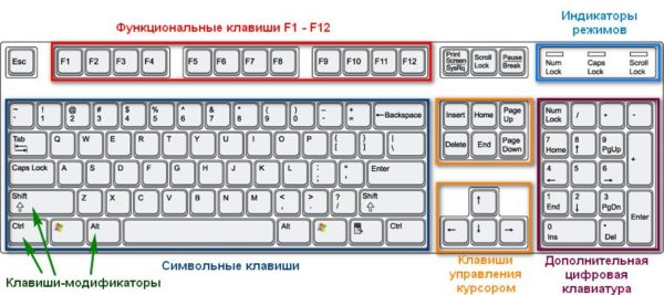 Клавиши клавиатуры по функциональным группам