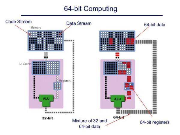 На 64-разрядном компьютере запускаются 32-х разрядные приложения