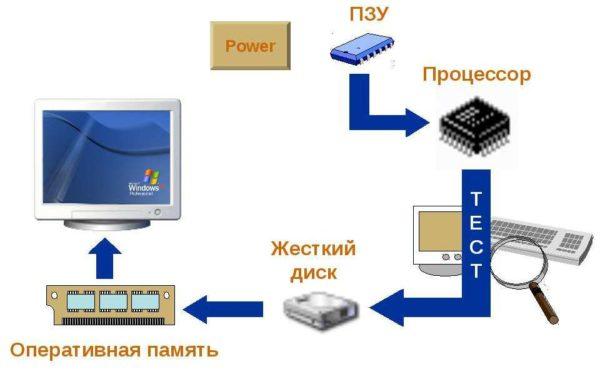 Порядок загрузки операционной системы