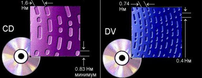 Плотность и объём дисков