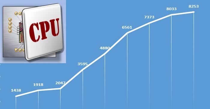 Прирост производительности от частоты процессора
