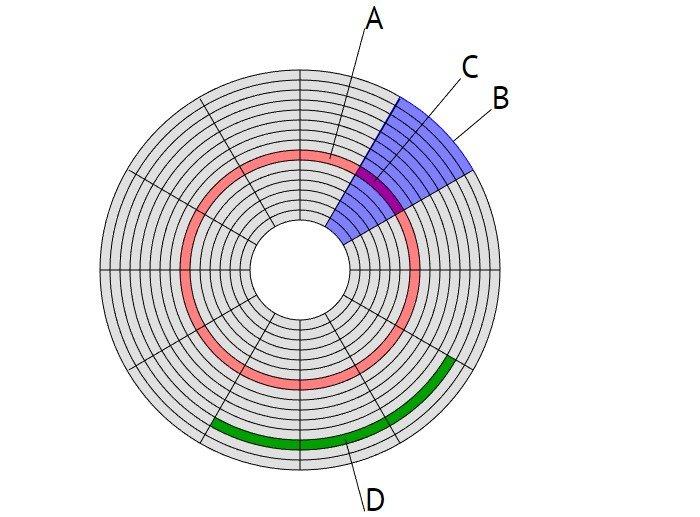 Вокруг HDD магнитным способом создаются специальные, логически размеченные области