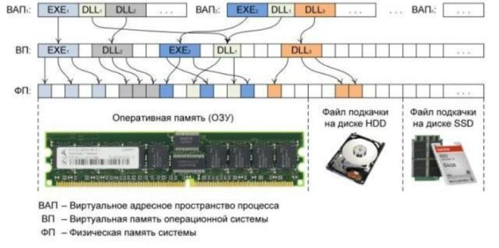 Схема организации памяти в ОС Windows