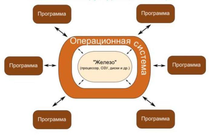 Упрощенная схема логической структуры компьютера