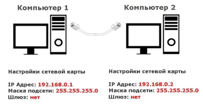Данные для настройки двух подключенных компьютеров через кабель