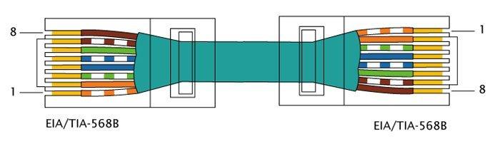 Схема обжатия витой пары IA-EIA-568B