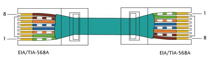 Схема обжатия витой пары TIA-EIA-568A
