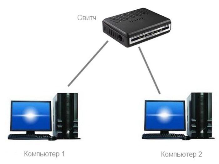 Соединение кабелем устройств разного типа
