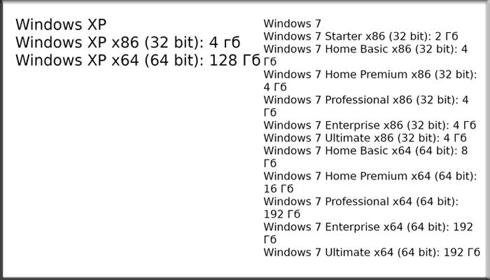 Информация о максимальном использовании оперативной памяти в системах Виндовс 7, XP