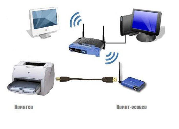 Подключение нескольких компьютеров к принтеру через «принт-сервер»
