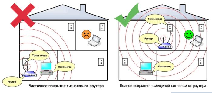 Правильное расположение роутера гарантирует большую площадь покрытия сигналом от роутера