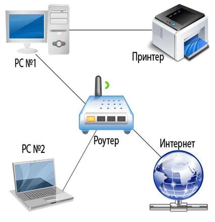 Схема подключения принтера к нескольким ПК через роутер