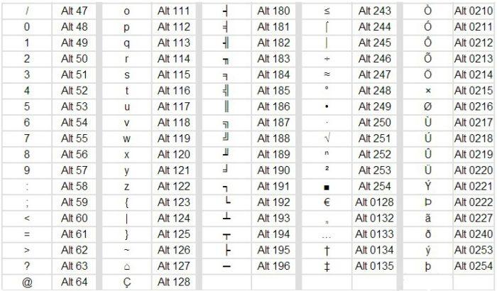 Таблица сочетания клавиш для ввода специальных символов