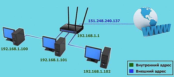 Внешние, или белые IP-адреса используются для прямого выхода в сеть Интернет