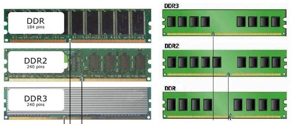 Отличия оперативной памяти