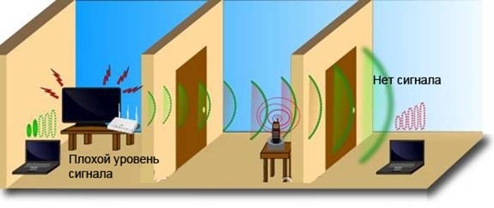 Пример, когда ноутбук находится на большом расстоянии от беспроводного маршрутизатора и не получает сигнал вай фай