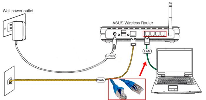 Схема подключения компьютера к роутеру при помощи поставляемого в комплекте кабеля