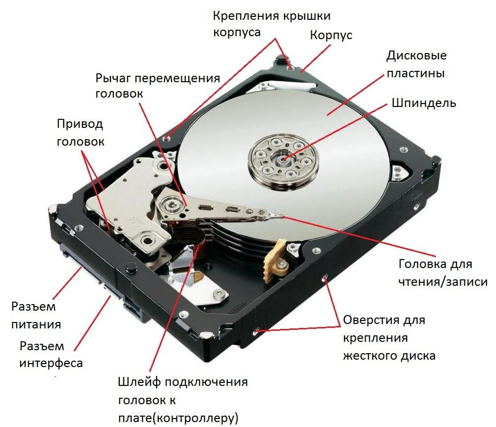 Значения жесткого диска