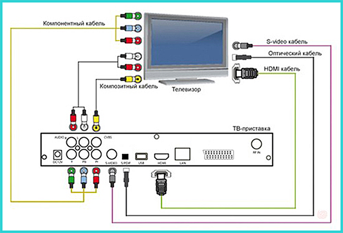 Для подключения к телевизору с помощью компонентных кабелей нужна соответствующая приставка