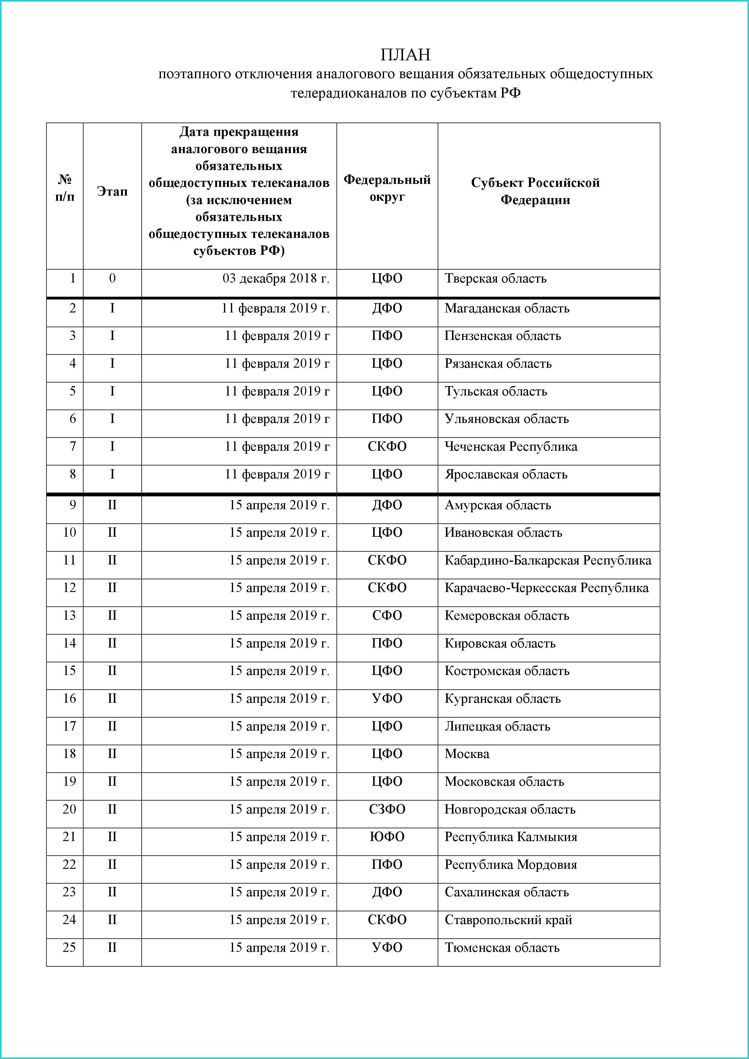План отключения аналогового телевиденья в России, страница 1