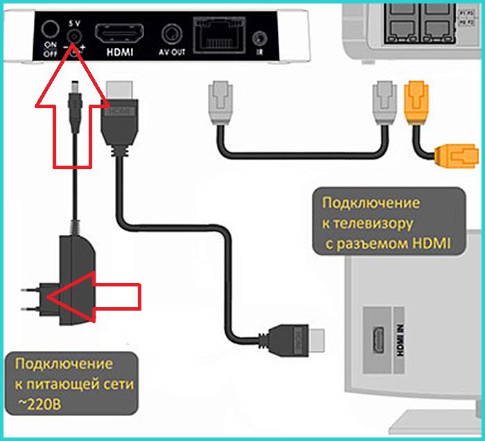 Подключаем кабель питания к приставке и включаем её в сеть