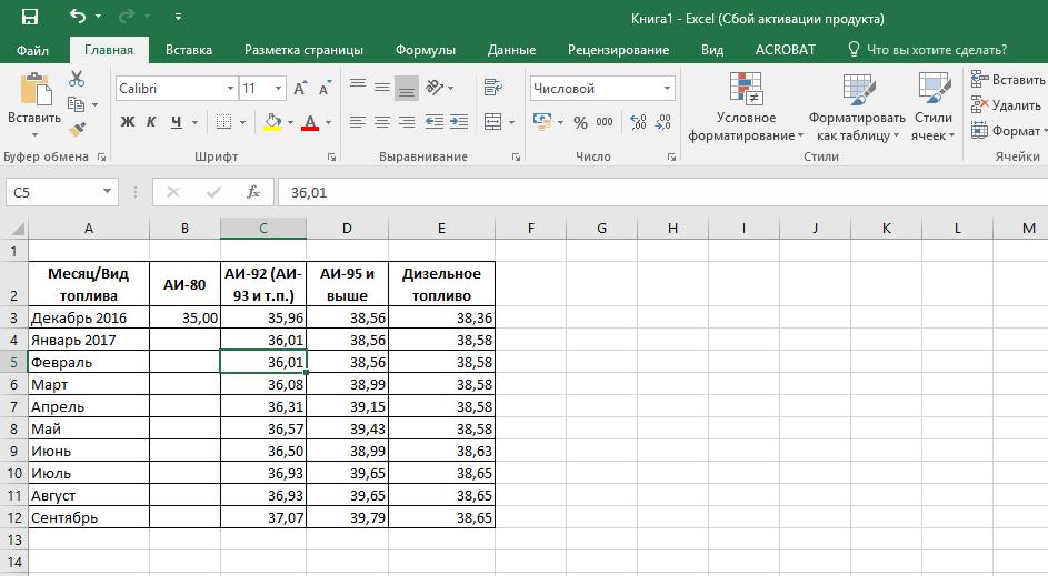 Таблица, в которой применим настройки функции «Условное форматирование»