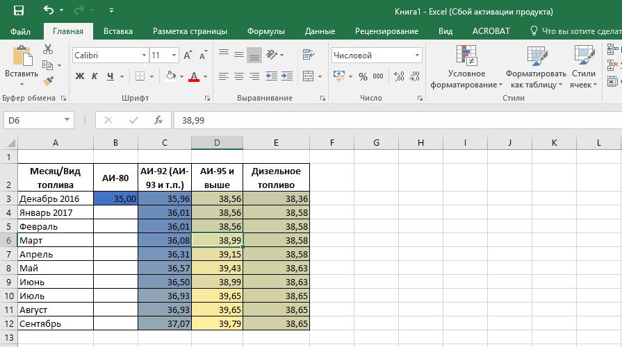 Ячейки в таблице окрашены в один цвет только разного оттенка в зависимости от значения