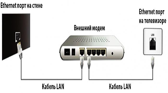 Подключение устройства через локальную проводную сеть